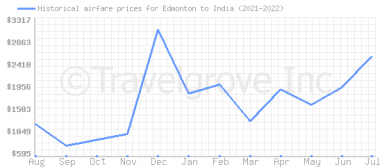 Price overview for flights from Edmonton to India