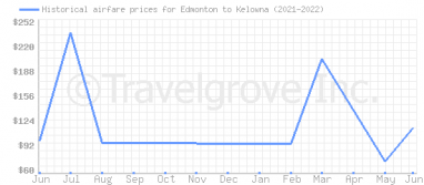 Price overview for flights from Edmonton to Kelowna