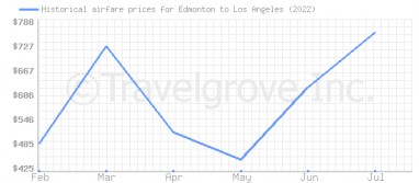 Price overview for flights from Edmonton to Los Angeles