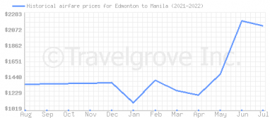 Price overview for flights from Edmonton to Manila
