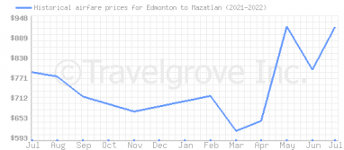 Price overview for flights from Edmonton to Mazatlan