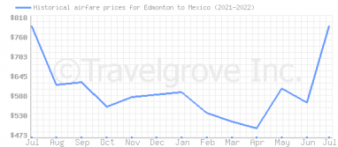 Price overview for flights from Edmonton to Mexico