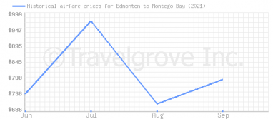 Price overview for flights from Edmonton to Montego Bay