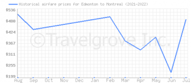 Price overview for flights from Edmonton to Montreal