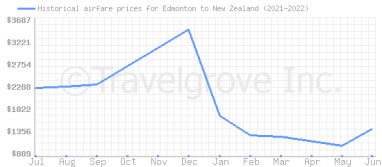 Price overview for flights from Edmonton to New Zealand