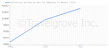 Price overview for flights from Edmonton to Newark
