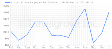 Price overview for flights from Edmonton to North America