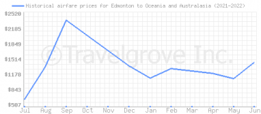 Price overview for flights from Edmonton to Oceania and Australasia
