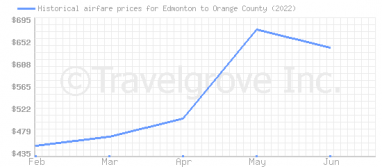 Price overview for flights from Edmonton to Orange County