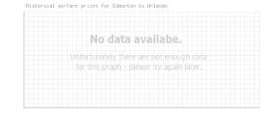 Price overview for flights from Edmonton to Orlando