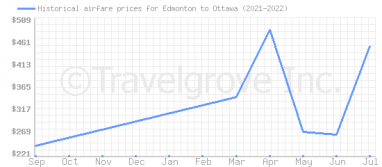 Price overview for flights from Edmonton to Ottawa