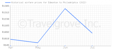 Price overview for flights from Edmonton to Philadelphia