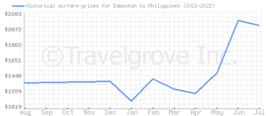 Price overview for flights from Edmonton to Philippines