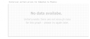 Price overview for flights from Edmonton to Phoenix