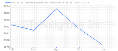 Price overview for flights from Edmonton to Saint Johns