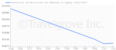 Price overview for flights from Edmonton to Sydney