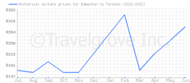 Price overview for flights from Edmonton to Toronto