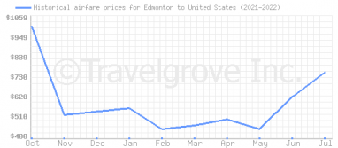 Price overview for flights from Edmonton to United States