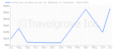 Price overview for flights from Edmonton to Vancouver