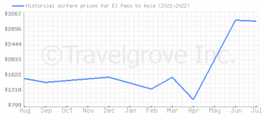 Price overview for flights from El Paso to Asia