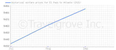 Price overview for flights from El Paso to Atlanta