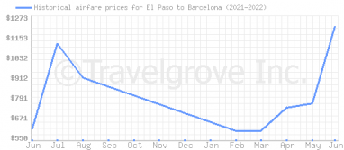 Price overview for flights from El Paso to Barcelona