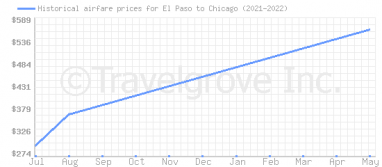 Price overview for flights from El Paso to Chicago