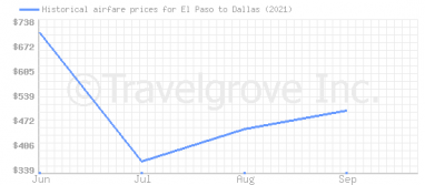 Price overview for flights from El Paso to Dallas