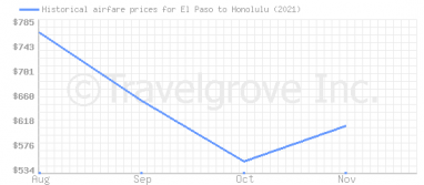 Price overview for flights from El Paso to Honolulu
