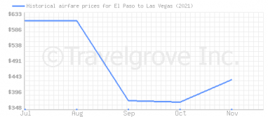 Price overview for flights from El Paso to Las Vegas