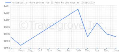 Price overview for flights from El Paso to Los Angeles