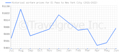 Price overview for flights from El Paso to New York City