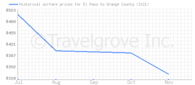 Price overview for flights from El Paso to Orange County