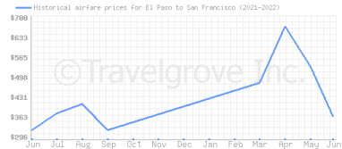 Price overview for flights from El Paso to San Francisco