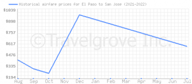 Price overview for flights from El Paso to San Jose