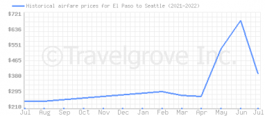 Price overview for flights from El Paso to Seattle