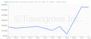 Price overview for flights from El Paso to Seoul