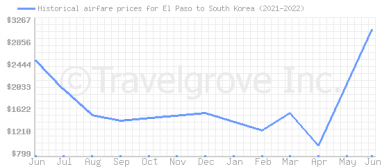 Price overview for flights from El Paso to South Korea