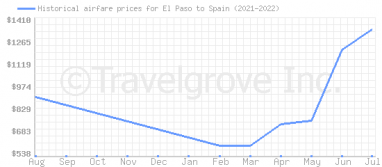 Price overview for flights from El Paso to Spain