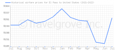 Price overview for flights from El Paso to United States