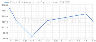 Price overview for flights from Eugene to Europe