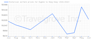 Price overview for flights from Eugene to Hong Kong
