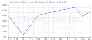 Price overview for flights from Eugene to London
