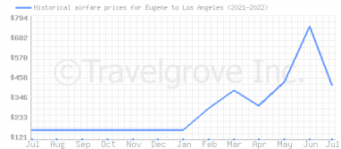 Price overview for flights from Eugene to Los Angeles