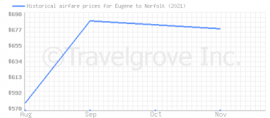 Price overview for flights from Eugene to Norfolk