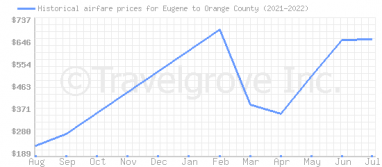 Price overview for flights from Eugene to Orange County