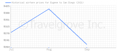 Price overview for flights from Eugene to San Diego
