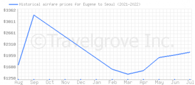 Price overview for flights from Eugene to Seoul