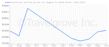 Price overview for flights from Eugene to South Korea