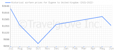 Price overview for flights from Eugene to United Kingdom